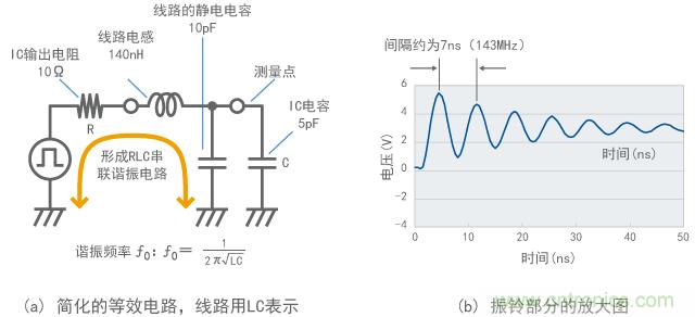"""谐波的本质(就噪声而言) (1) 数字信号是由谐波组成的 通常而言,具有恒定循环周期的所有波形都可以分解为包括循环频率和谐波的基波,其中谐波的频率为循环频率的整数倍。基波的倍数称为谐波次数。 在精确重复波的情况下,除此之外没有任何其它频率成分。数字信号有很多循环波形。因此,在测量频率分布(称为""""频谱"""")时,可以精确分解为谐波,显示出离散分布的频谱。 (2) 测量时钟脉冲信号的谐波 图1显示了频谱分析仪测量的33MHz时钟脉冲信号谐波的示例。像针一样向上突起的部分为谐波,其出现的间隔"""