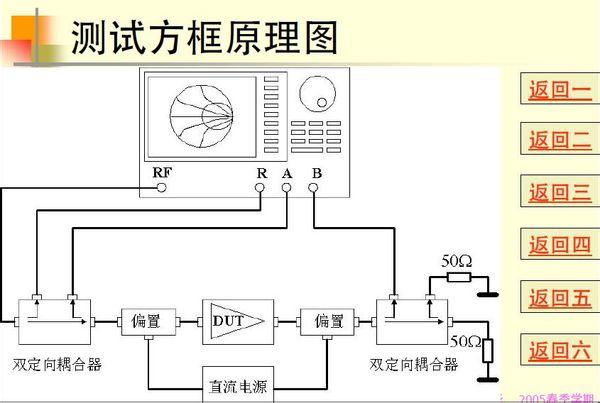 请问,这个原理图中的双定向耦合器和偏置 起到什么作用,还有接地的两个50欧姆电阻是用来干什么的呢。? 这是一款非常老的网络仪,只做单向测量。定向耦合器分离入射信号和反射信号,因为是单向测量,所以输出端没有入射信号,分别接50欧姆负载。偏置用于给被测器件供电,比如片上测试的时候,分别是基极和集电极供电。 申明:网友回复良莠不齐,仅供参考。如需专业学习,请查看矢量网络分析仪测试操作培训教程。