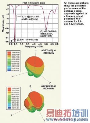 同时接收gps/wlan信号的天线设计