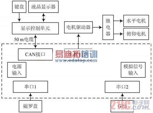 电路 电路图 电子 设计 素材 原理图 500_369