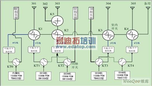 图2 同轴开关(KT)和场地开关(K)控制原理图 同轴开关KT0-KT4有两种工作状态,即:天线位和假负载位。天线位表示发射机连接到对应天线上;假负载位表示发射机连接到对应假负载上。场地开关K1、K2、K3、K4、K5也有两种工作状态,即:直通