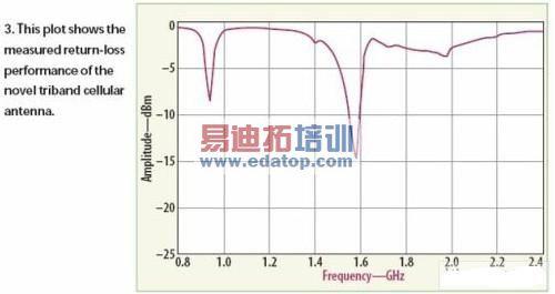 低成本的三频带手机天线设计