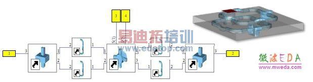 c)整个OMT组件S参数仿真在CST设计工作室(DS)将上述三个部件通过微波网络原理图相互连接。下图示出原理图和相应的三维实体模型。DS能够从原理图一键得到相应的三维结构。原理图中黄色端口1和2为馈源的两个正交模输入,端口3和4则是输 出给波纹喇叭的两个正交模式。通过在DS中定义嵌套的Tasks,采用SAM技术,在给定频带内,对1、2端口的驻波 进行优化,同时保证端口3、4模式间的隔离度。