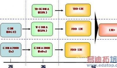 中国移动TD-LTE的4G网络技术介绍