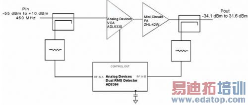 cdma2000和w-cdma的大功率放大器的rf功率测量