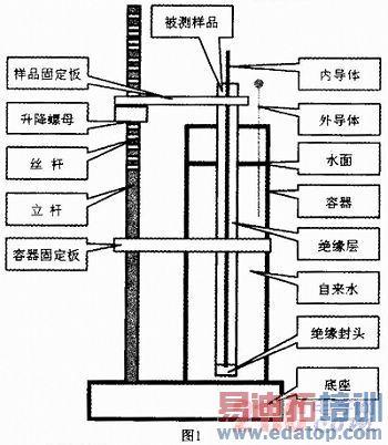 同轴电缆芯线电容测量方法研究