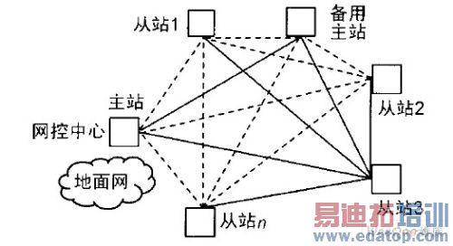 mf-tdma卫星通信网络仿真