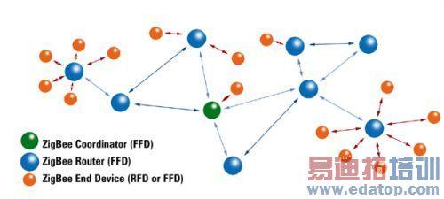 图   zigbee 星形网络