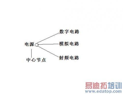 rf电路设计的问题及解决