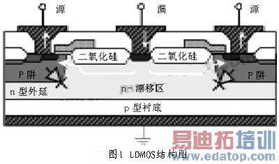 ldmos结构特点和使用优势