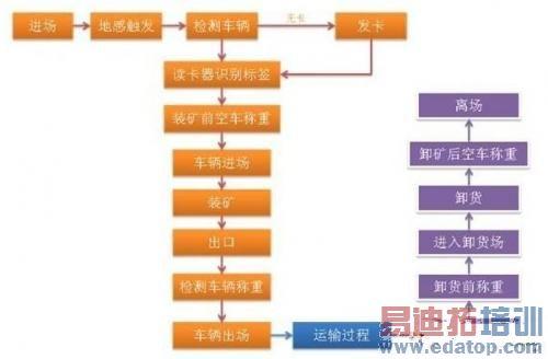 系统网络拓扑结构图包括监控管理系统