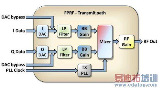 图中由nuand公司提供的电路板将altera的fpga和lime的fprf整合在一起.