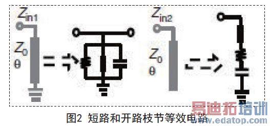 2则为圆形阶跃短截线两边开路及短路枝节的等效电路