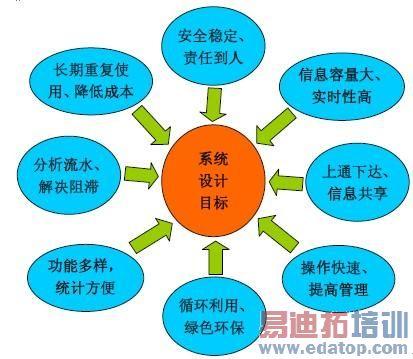 图2:智能服装生产系统拓扑结构图