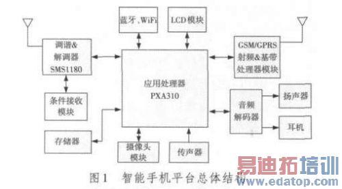 智能手机实现cmmb功能方案 - 微波射频