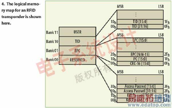 (应 答)命令。标签接收ACK命令后将变为应答状态,准备接收下一个命令。询问器将记录已成功轮询的标签。如果回复后,标签没有从读卡器接收到ACK命令,就 回到Arbitrate状态,减小槽计数器的值。冲突控制机制基本上取决于装入槽计数器的RNG值。因为可以回复询问器可能性为215,所以不同标签可以 以时分交替方式共享通信。 标签存储器分为四个不同的组,每一个都包含0或者更多的存储字(见图4): 1.