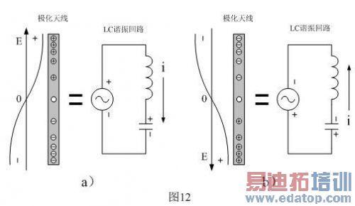 电磁感应的传导干扰和辐射干扰 - 微波射频