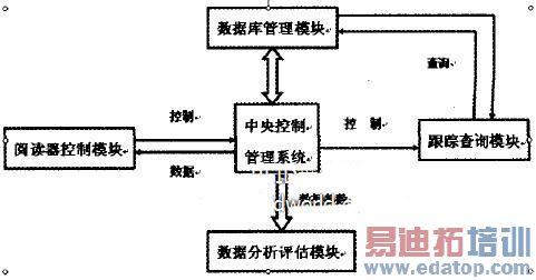 室内功能结构分析图