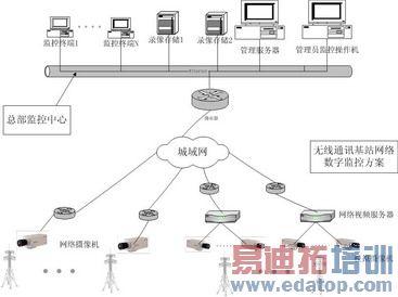 无线基站或变电站网络数字监控系统