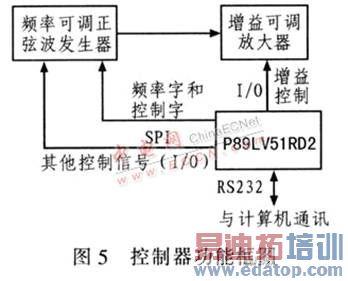 基于ad9951射频正弦波信号发生器的设计