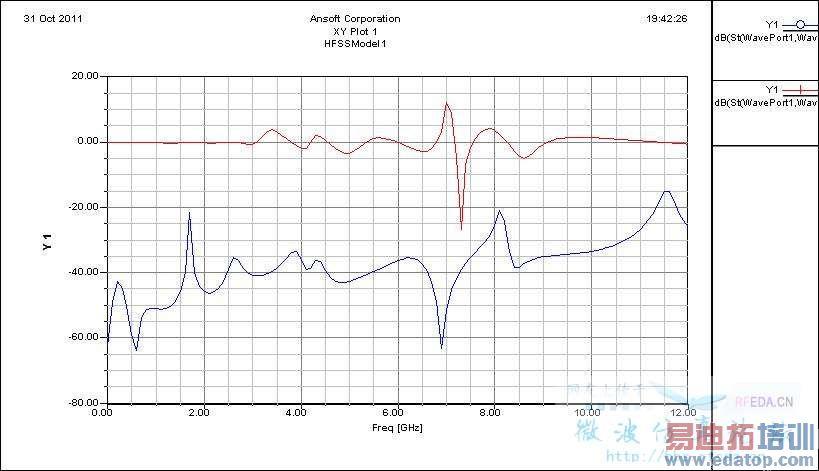 hfss仿真,同轴电缆波端口设置