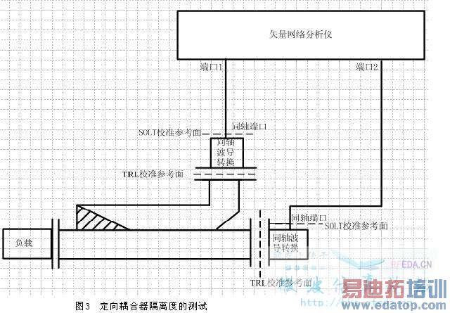 本人设计的定向耦合器,为矩形波导宽边耦合。1端口为输入端,2端口为直通端,3端口为耦合端,4端口为隔离端(如图1)。仿真时,为节约计算时间,设置为1端口激励,那么耦合度为S31;隔离度为S41。耦合度50dB,隔离度大于80dB,达到方向性为30dB的要求。 而在实际加工以后,隔离端用匹配衰减材料直接密封,所以测量定向耦合器的隔离度时采用的是2端口进入,3端口输出,也就是S32(以耦合器的端口命名)。实验结果耦合度S31为4849dB,而隔离度S32仅大于70dB。 请问:1、针对这种情况,是不是隔离端的