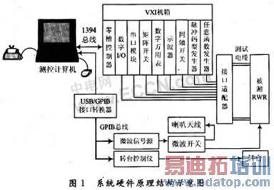 任意函数发生器e1445a,用于产生锯齿波信号,驱动功率放大电路输出具有