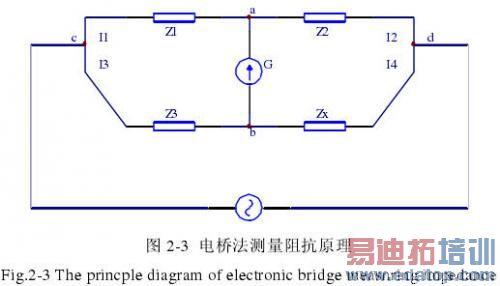 x为电桥的四臂的阻抗