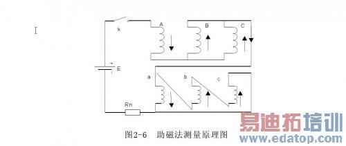 电力变压器直流电阻的快速测量方法----静态测量法