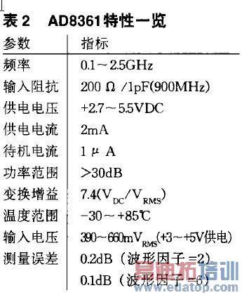 ad8361集成电路的主要特性如表2所示. 真功率检波集成电路的应用