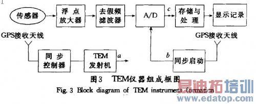 常用的包络检波电路是由检波二极管和rc低通滤波器