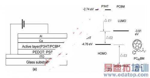 pcbm的有机太阳能电池结构示意图和材料的电子能级