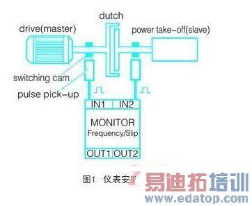 基于单片机控制的接近开关在电机转速测量中的应用