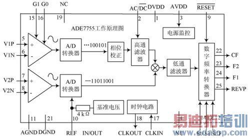基于低压电力线载波通信的智能电表终端设计