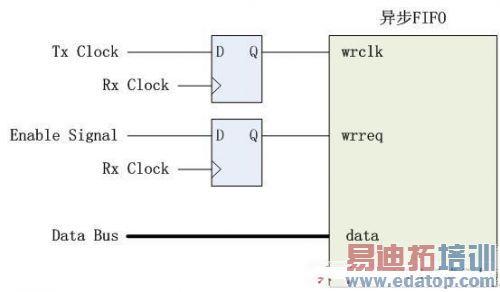 源同步信号跨时钟域采集的两种方法