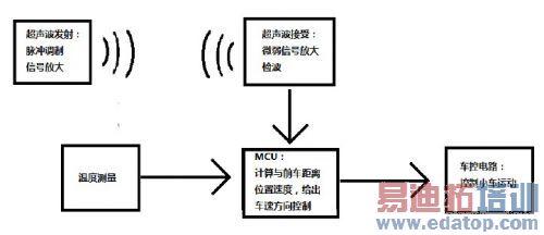 系统结构框图如图一所示