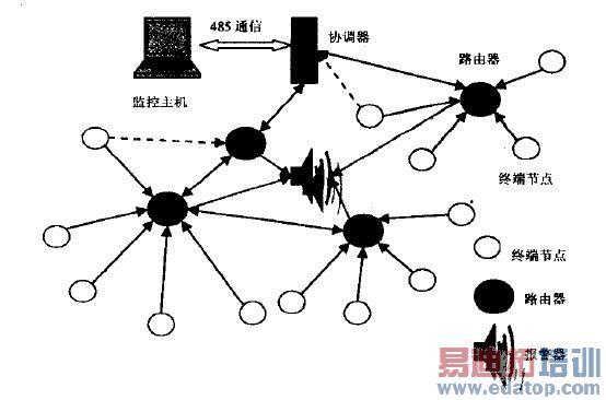 0 引言 传统的气体监测系统是以电线和电缆作为基础传输介质组成的数据采集系统。目前常用的解决方案是在监控现场,将传感器布置在需要监测的关键位置,将各个传感器采集到的信号通过独立电缆传送到中央采集站,由中央采集站将所有连接的信号集中处理发送到上位机,进行实时数据采集。如果需要监测的区域很大,需要很多传感器,相应的监测点分散,这种传统的有线方式就会存在线路布设复杂,接线繁琐,安装造价高,后期的电缆维护成木高等问题。由于有线气体监测系统木身的局限性,许多特殊环境下的网络覆盖和网络支持仍然是个难题。比如在某些工业