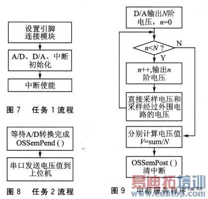 (2014-03-08) 基于stc12c5a60s2与ad620的小信号采集