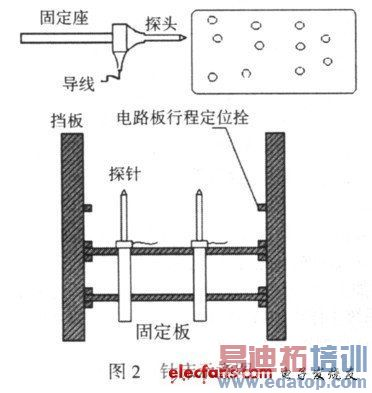 通用电路板自动测试系统的设计与实现