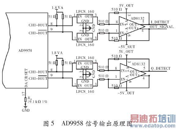基于dsp的频率特性测试仪设计