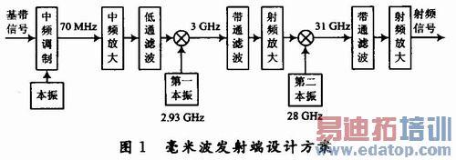 倍频调频发射电路图