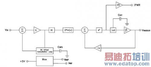 串联型二极管峰值包络检波器