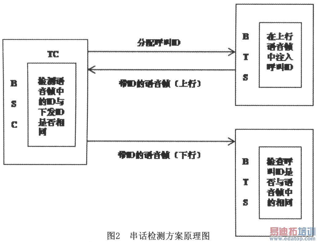 图1中,MS(Mobile Station)为移动用户终端;BTS(Base Station Transceivers)为基站收发信台,它可看作一个无线调制解调器,负责移动信号的接收和发送处理;BSC(Base station Controller)为基站控制器,它是基站收发信台和移动交换中心之间的连接点,也为基站收发信台和操作维修中心之间交换信息提供接口。一个基站控制器通常控制几个基站收发信台,其主要功能是进行无线信道管理、实施呼叫和通信链路的建立和拆除,并为本控制区内移动台的越区切换进行控制等;MSC