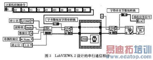 基于虚拟仪器技术的汽车尾气检测系统设计