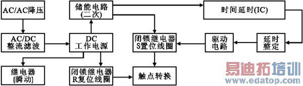 图4 IC4541集成原理图 该电路核心部分由IC4541构成,延时设定由RP2、C*设定,A-B端根据需求接相应高、低电平(设定端)内部2绕组闭锁继电器采用DC12V(因继电器工作电压与IC4060组成延时电器要低,则为保证其驱动则分别由V6、V7、V1、V3构成)。其中C2为二次储能器件,可根据延时的长短予以调整,C4为完成S置位线圈工作。 总之采用由相应集成电路来完成延时的断电延时继电器,通常在选择集成上应考虑功耗低,闭锁继电器选择工作电压较高的继