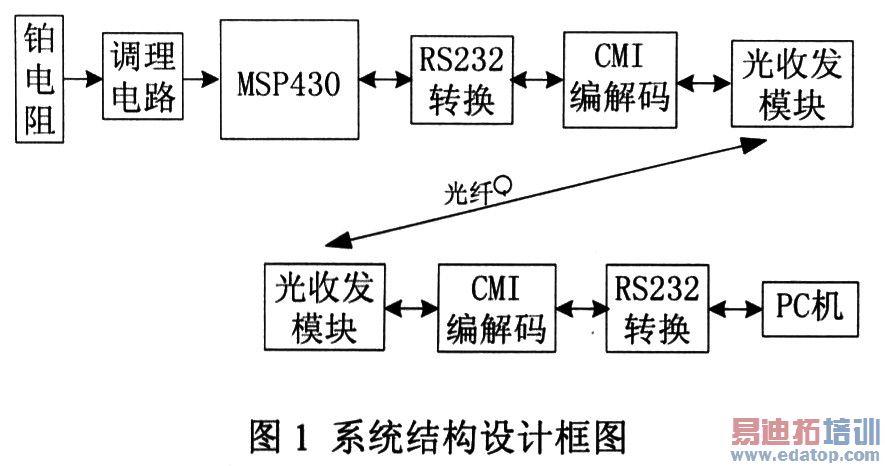 利用光纤收发模块构建的光纤通信系统完成数据的远程传输,借助msp430