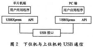 基于USB接口的多节点无线测温系统