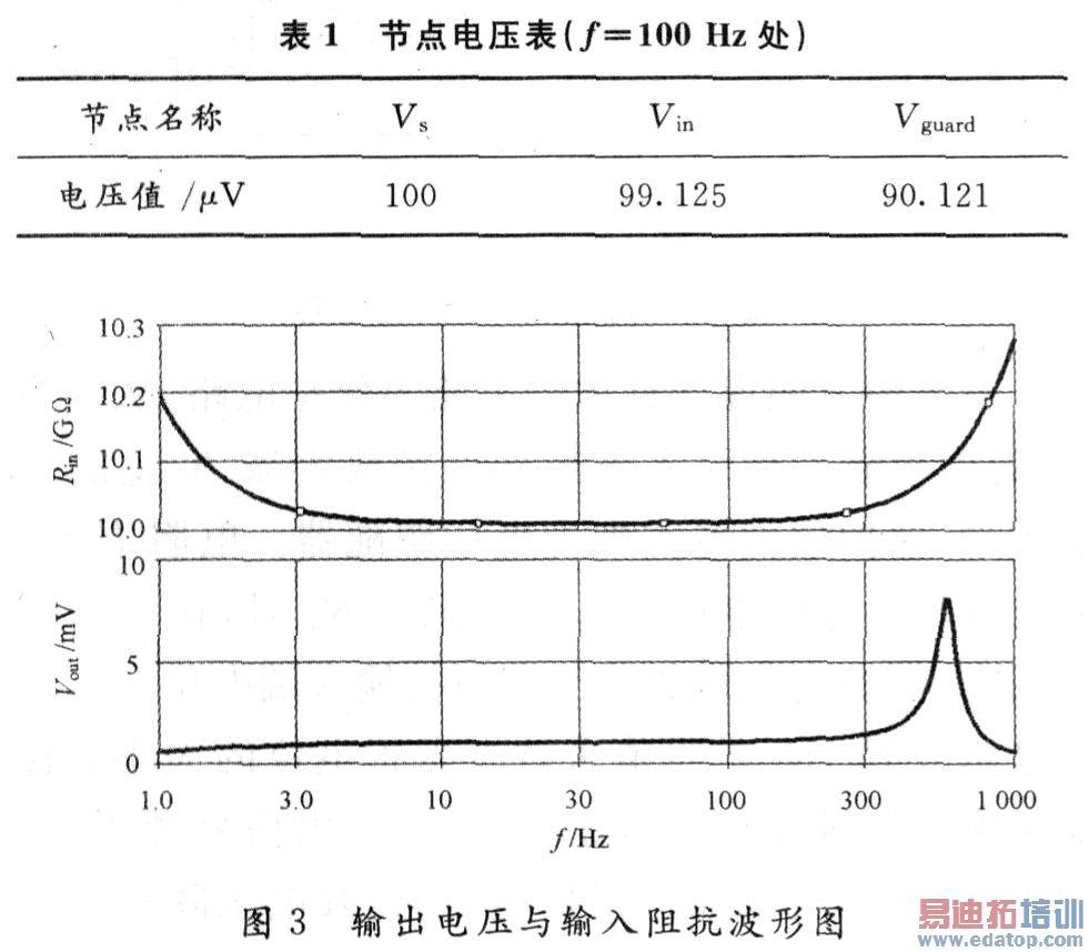 高阻抗微弱信号测量的保护电路设计
