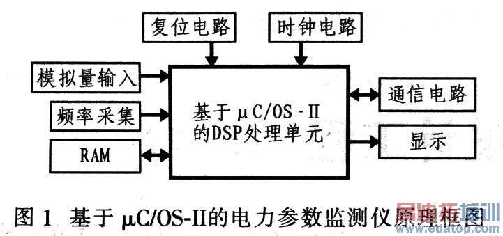微机硬件体系结构图