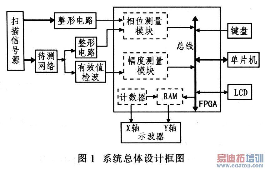 图1给出系统总体设计框图